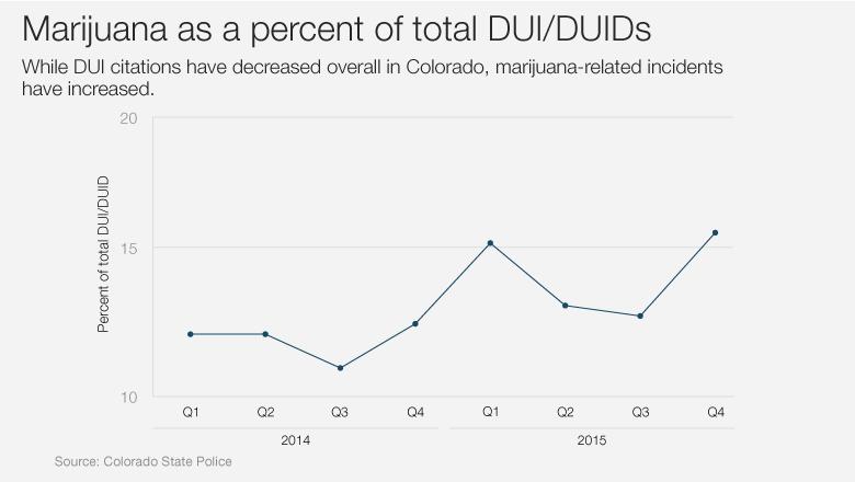 Marijuana Stats DUI